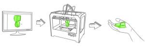 3D printing procedure